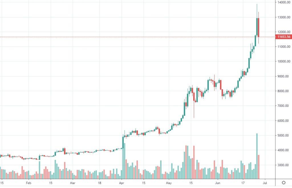 График роста криптовалюты Биткойн в 2019 году