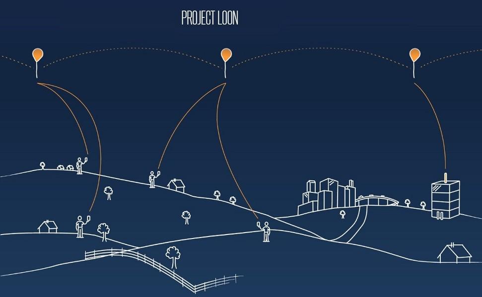 Проект Loon