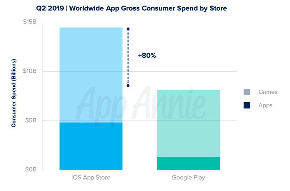 Продажи в приложениях - отчет