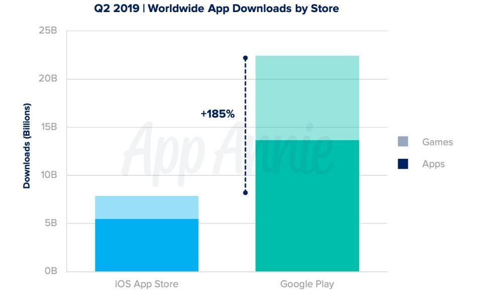 продажи мобильных игр в цифровых магазнах